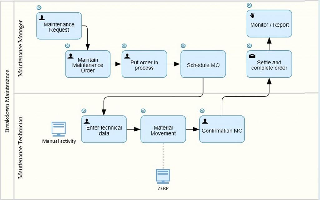 Lee más sobre el artículo SAP Cloud Platform Workflow: Flujos en Cloud