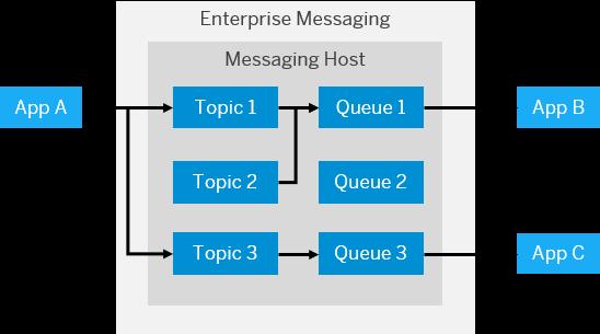 Lee más sobre el artículo Arquitectura SAP Cloud Platform Enterprise Messaging
